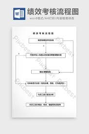 Personnel Management Performance Appraisal Flow Chart Word