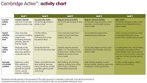 Activity Level Chart Cambridge Weight Plan Get Active