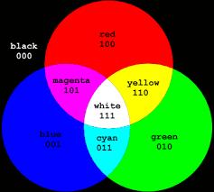 Rgb Color Mixing Chart Archive Color Part 2 Designblog