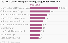 Chinese General Chart The Top 10 Chinese Companies Buying Foreign Business In 2015