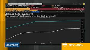 Usd Chart Bloomberg Aramco Hype Meets Reality As Bonds Drop Despite Bumper Sale