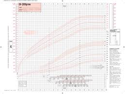 Nhs Child Weight Chart Healthy Weight Height Chart Uk Uk90 Four In One Charts Duo