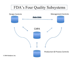 Control Of Nonconforming Product Flow Chart The Four Pillars Of Qsr Compliance