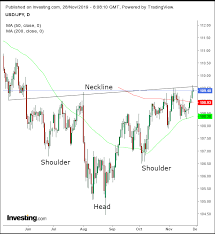 Chart Of The Day Collapsing Yen Strains Against Critical