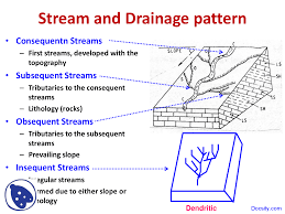 Stream Drainage Patterns Amazing Design