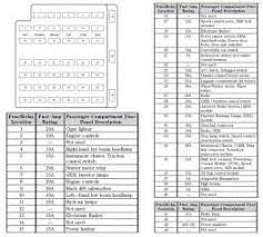 similiar 2006 mustang fuse locations chart keywords fuse panel diagram need replace radio fuse but