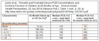 Developmental Toxins In Breast Milk Vs Those In Infant Formula