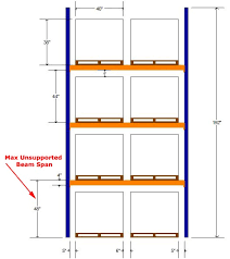 Pallet Rack Safety Unsupported Span Apex Warehouse Systems