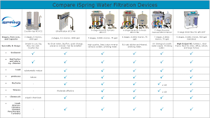Big Water Filter Systems Ispring Rcb3p 300gpd Commercial Reverse Osmosis Water Filter