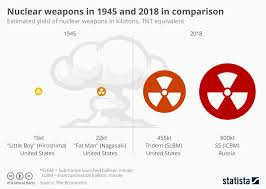 Chart Nuclear Weapons In 1945 And 2018 In Comparison Statista