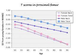 Bmd Z Score Chart Bone Densitometry