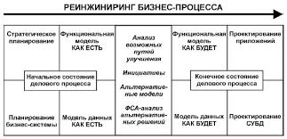 НОУ ИНТУИТ Лекция Разработка и внедрение информационной системы Схема реинжиниринга бизнес процесса