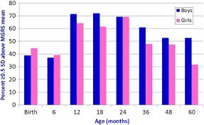 Child Height And Weight Chart Australia Toddler Height Weight Chart Australia 2019