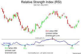 Rsi Chart Online Relative Strength Index Technical Analysis