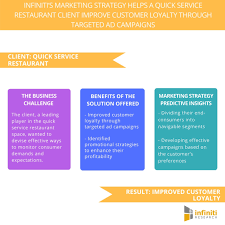 Promotional Strategies A Quick Service Restaurant Used Infinitis Marketing