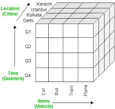 Data Cube Olap Operations In Dbms Geeksforgeeks