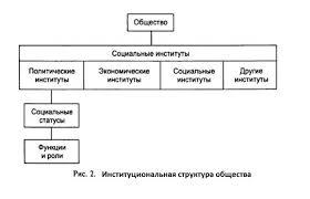 Социальная структура общества В помощь студентам Институциональную систему общества можно представить в виде матрицы ячейки институты статусы которой заполняются конкретными людьми из определенных