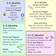 Gerber Feeding Chart For 6 Month Old 64 Conclusive Baby Food Eating Chart