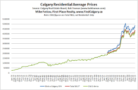 Calgary House Price History Chart Canadians Drowning In Debt 47 Will Borrow To Cover Costs