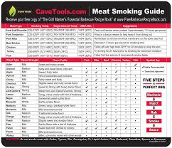 Pork Ribs Temperature Chart Meat Smoking Guide Best Wood Temperature Chart Outdoor Magnet 20 Types Of Flavor Profiles Strengths For Smoker Box Chips Chunks Log Pellets