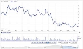Blue Nile Stock Chart Four Factors Guiding Blue Niles Price Range Blue Nile