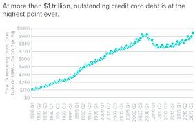 on credit card addiction and ignoring