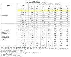 Ridge Beam Span Chart Beam Span Table Douglas Fir Deck Beam Span Calculator Deck