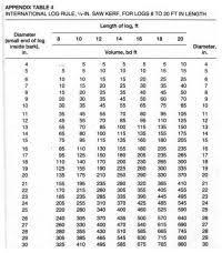 International Log Rule Chart International Log Rule Chart Model Railroad Weathering