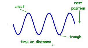 Physics For Kids Properties Of Waves