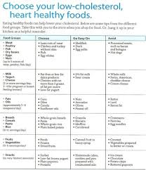 High Cholesterol Foods Chart The Benefits Of Eating A Low Cholesterol Diet Cholesterol