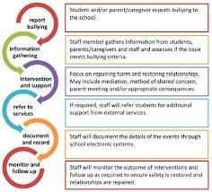Issue Resolution Procedure Flow Chart Mount Barker Primary School