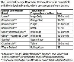 reset liftmaster garage doorGarage Doors  Garage Door Opener Chamberlain Home Ideas Luxury On
