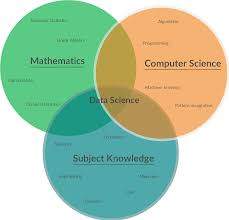Data Science Venn Diagram Data Science Venn Diagram Created By One Of Our Users And Have
