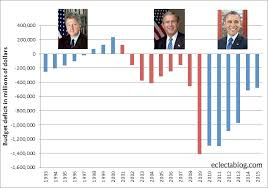 Is It Rational To Credit Obama With Reducing The Deficit