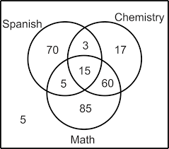 venn diagrams   read     probability   ck   foundation    math   study math and spanish and  study all three subjects  make a venn diagram to illustrate the data and then the probability that a student