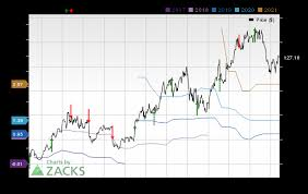 Earnings Preview Wix Com Wix Q3 Earnings Expected To