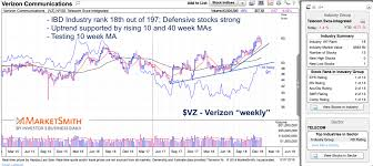 Two Stocks Showing Strength During Stock Market Correction