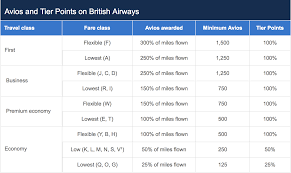 British Airways Miles Chart British Airways Ba Executive Club Loyalty Program Review