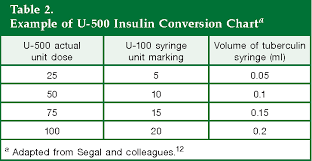 U500 Insulin Conversion Chart Table 2 From Clinical Use Of U 500 Regular Insulin Review