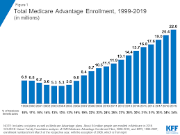 Medicare Supplement Chart 2017 A Dozen Facts About Medicare Advantage In 2019 The Henry J