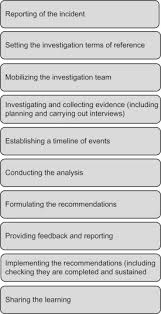 Incident Investigation Flow Chart Template Human Factors In Incident Investigation Sciencedirect