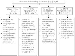 Сущность и функции финансов Финансовая система Курсовая работа Приложения