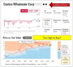 Costco Stock Quote 49 Best Ross And Costco Smart Shoppers Like Sales Seeking Alpha