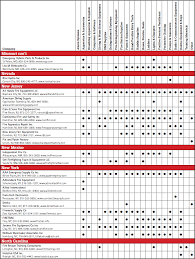 Schmitz Mittz Size Chart Fire Engineering January 2015 Manufacturers By Product