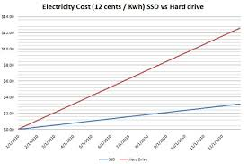 Hard Drive Performance Chart Ssd Vs Hard Drives On Your Electric Bill