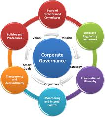 corporate governance in indiacorporate governance in
