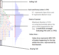 Nifty Volume Profile Charts How To Read A Market Profile Chart