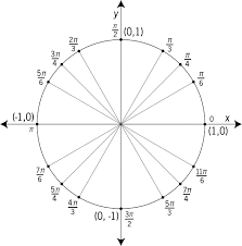 Unit Circle Labeled At Special Angles Clipart Etc