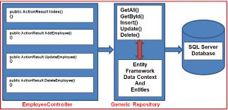 generic repository pattern in c dot