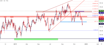 Us Dollar Falls To Five Month Lows As Gbp Usd Eur Usd Break Out